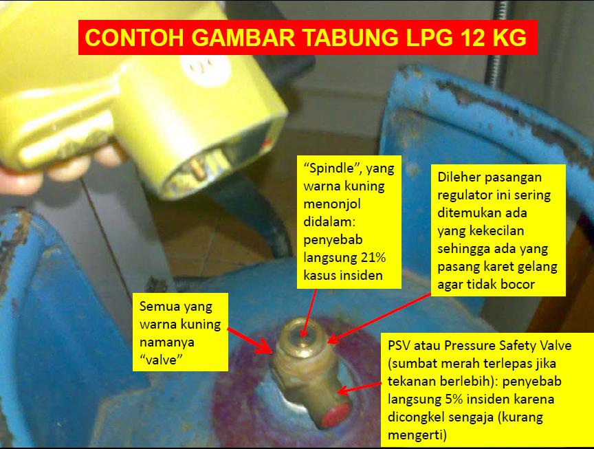 Mengatasi Gas Elpiji Yang Bocor