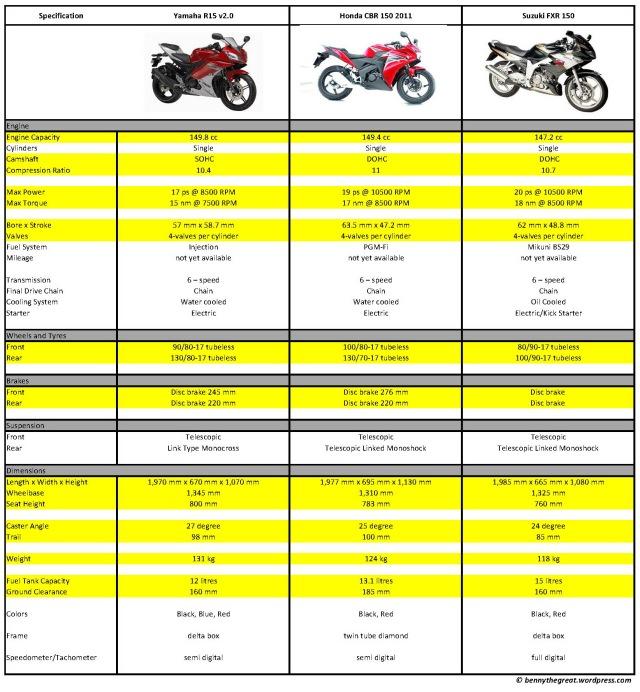 komparasi-cbr150-vs-r15-vs-fxr